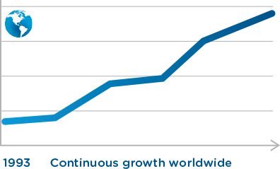 Growth_graph