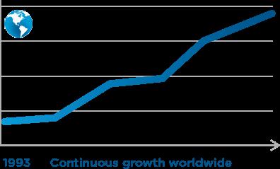 Growth_graph