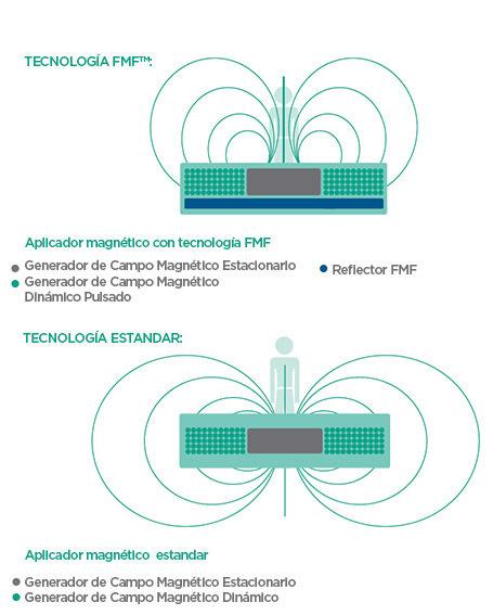 BTL-Magnet-medical-background_ES_tc
