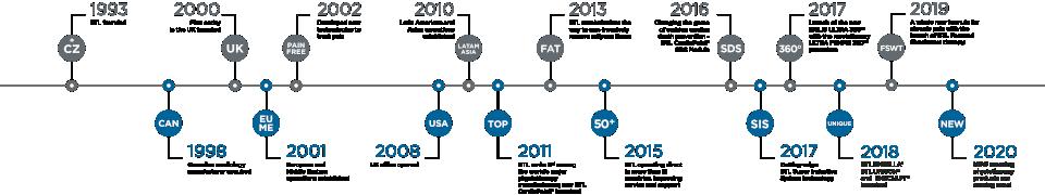 BTL_Timeline_corporate_EN_02-2020_960x180