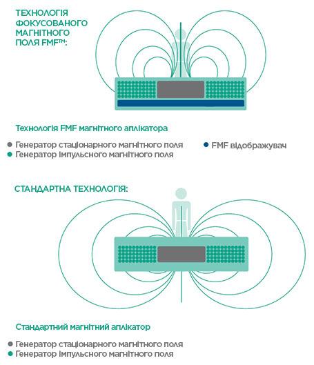 BTL-Magnet-medical-background_UKUA_tc