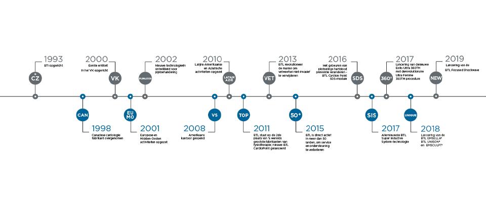 BTL_Timeline_corporate_DE_01-2020
