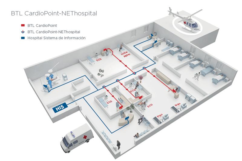 BTL_CardioPoint_NEThospital_ES