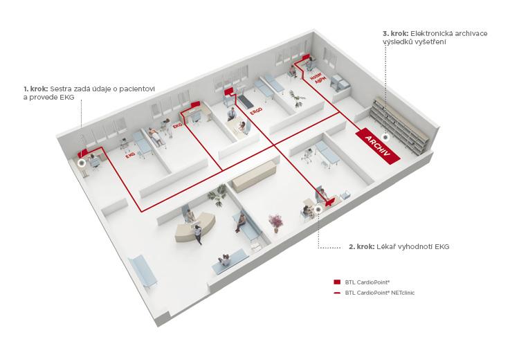 BTL_CardioPoint-Netclinic