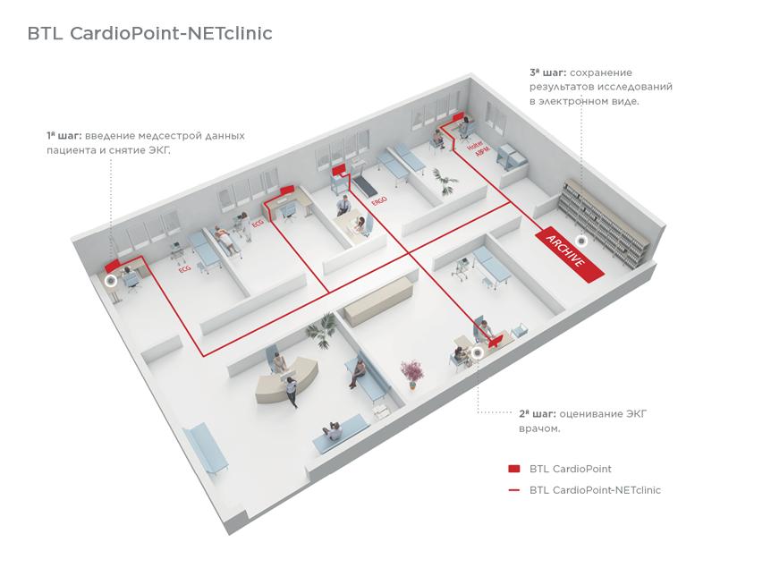 BTL_CardioPoint_NETclinic_RU