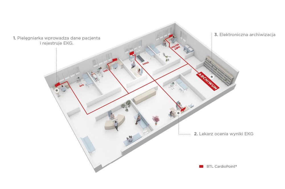 BTL_CardioPoint-NET_Clinics
