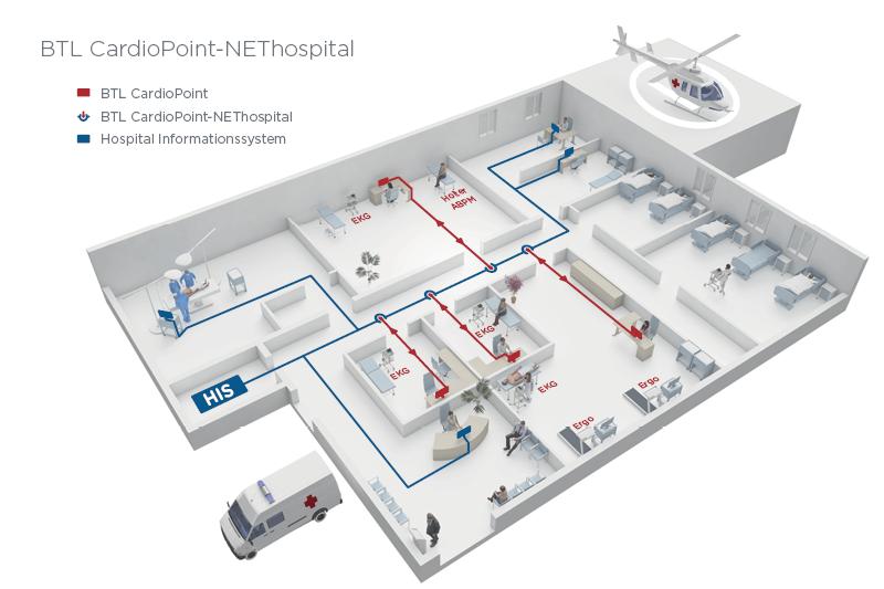 BTL_CardioPoint_NEThospital_DE_3