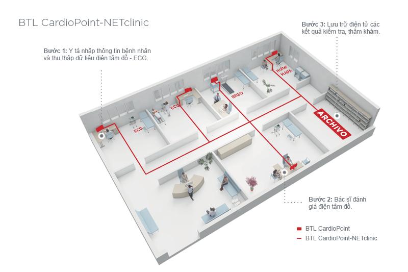 BTL_CardioPoint_NETclinic_VN