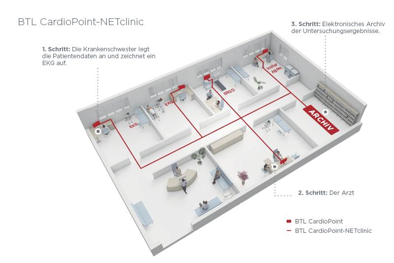 BTL_CardioPoint_NEThospital_DE_2