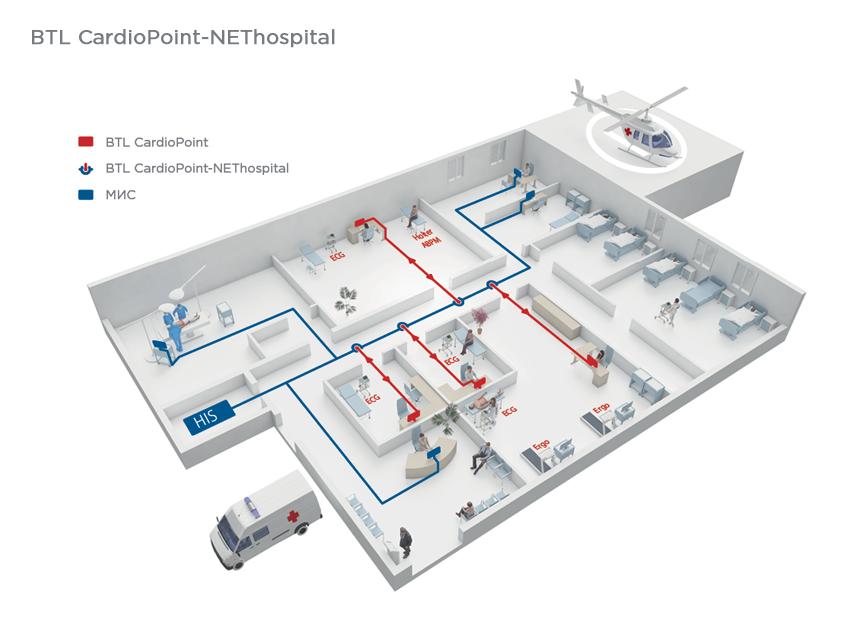 BTL_CardioPoint_NEThospital_RU