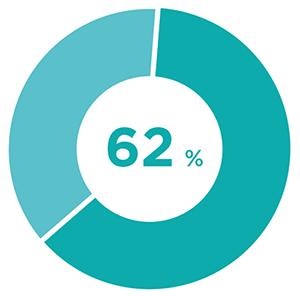 62_percent