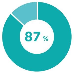87_percent_v2