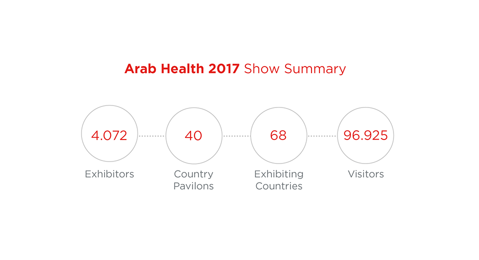 Arab-Health-2017-Show-summary