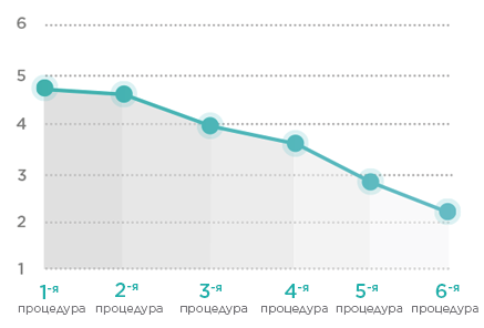 Graph-decrease37-5_RU