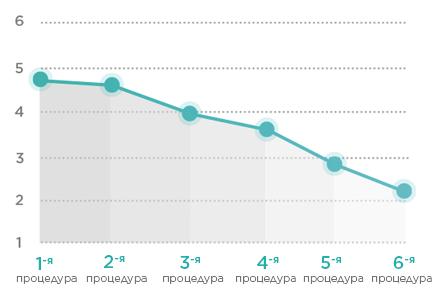Graph-decrease37-5_RU